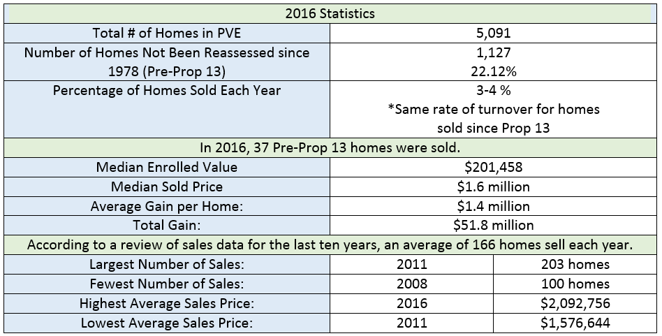 2016 stats
